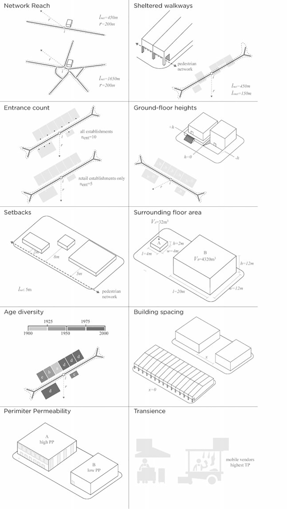 Evidence Based Design Journal Urban Network Analysis Diagram Of A Architecture In Multistory Building Qualities That Affect Intensity And Levels Interaction
